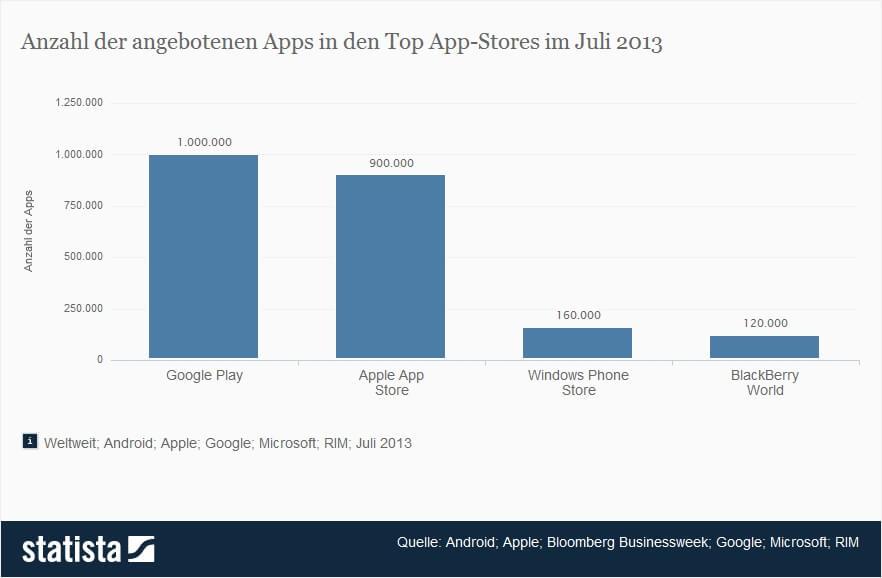 Anzahl der angebotenen Apps in den Top App-Stores im Juli 2013 - Quelle: statista.com