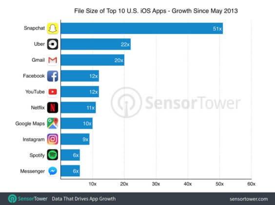 Wachstum der Top 10-US-Apps im App Store seit Mai 2013 - Sensortower