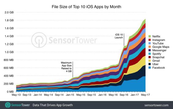 Größe der 10 Top-US-App im App Store seit Mai 2013 - SensorTower