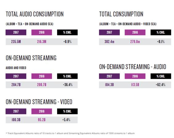 Statistik Musikstreaming 2017 - Nielsen