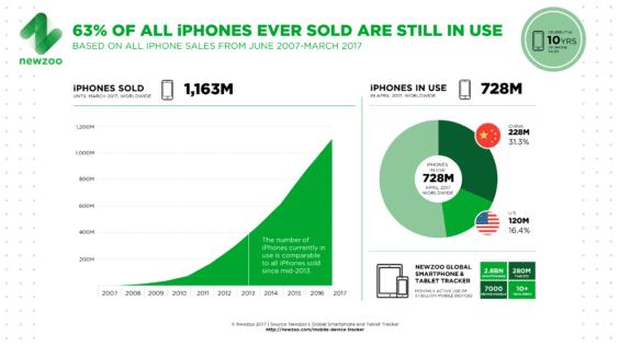 Infografik - Zehn Jahre iPhone - Newzoo