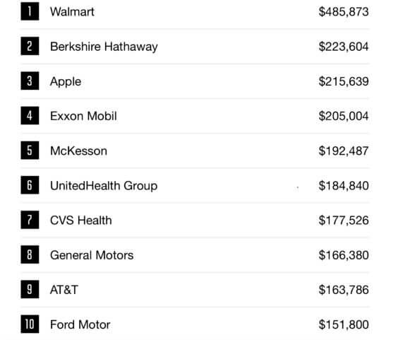 Einnahmen Top 10 | Fortune