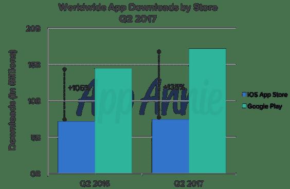 Weltweite App Downloads | App Annie