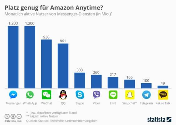 Infografik - Monatlich aktive Nutzer von Messengern - Statista