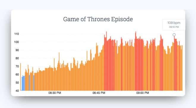 Herzfrequenz während einer Folge Game of Thrones, Bild: Cardiogram