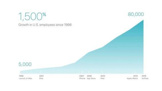 Apple Anzahl der Angestellten bis 2016 | 9to5mac