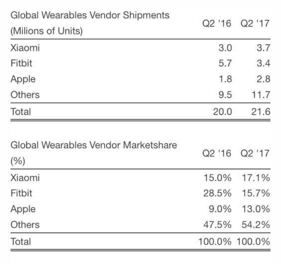 Wearable Absatz Quartal 2 2017 | Strategy Analytics via BusinessWire