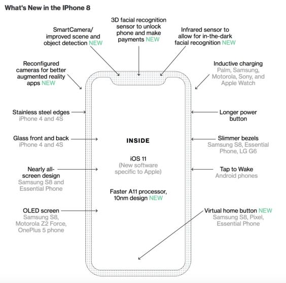Neuheiten des iPhone 8 | Bloomberg