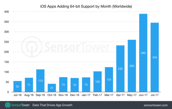 iOS Apps mit Update auf 64-bit Support | SensorTower