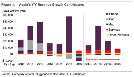 Entwicklung der iPhone-Absätze - Guggenheim Securities
