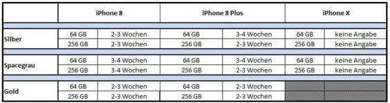 Lieferzeiten iPhone 8 Telekom 18.09. - Deutsche Telekom