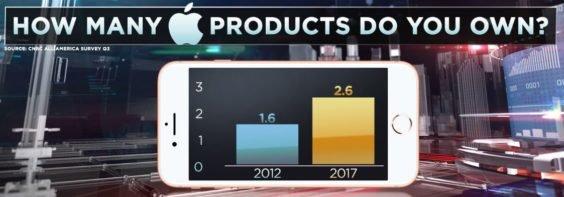 Apple-Produkte in den USA - All-America Economic Survey 2017 / CNBC