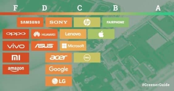 Die umweltfreundlichsten Firmen - Greenpeace