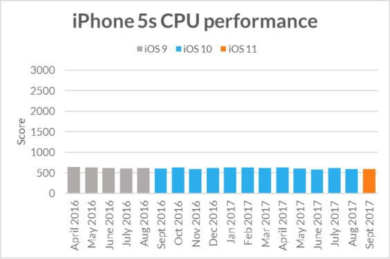 iPhone 5s im Performancecheck - Futuremark
