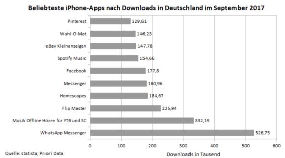 Das sind die Apps mit den meisten Downloads