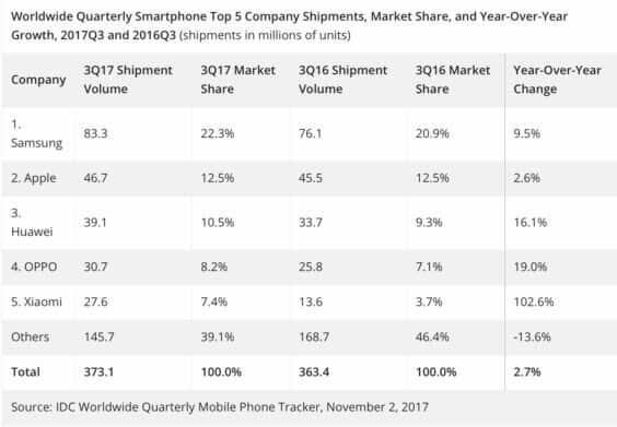 Smartphoneabsatz Q3 2017 - IDC