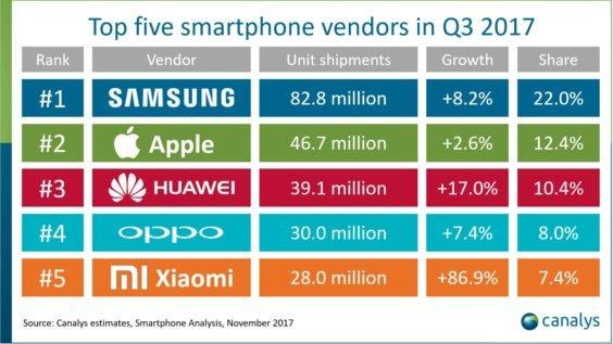 Top5-SmartphoneMarken-Q3 2017 - canalys