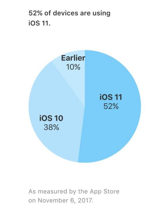iOS11-Verteilung November17 - Apple Developer