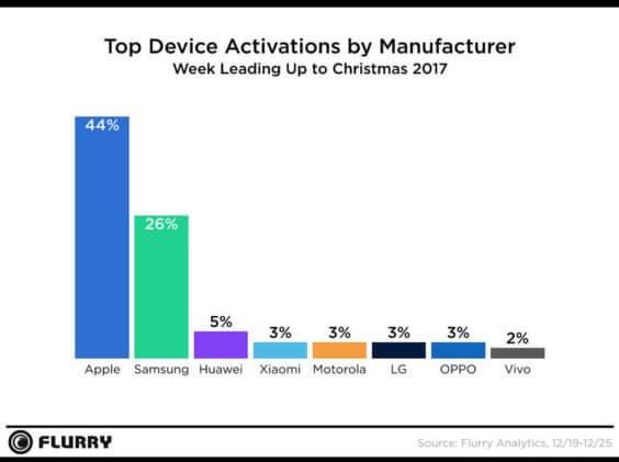 Aktivierte Smartphones nach Hersteller über Weihnachten 2017   Flurry