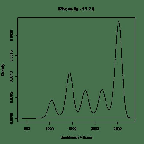 iPhone 6s Geekbench iOS 11.2 | Geekbench 4