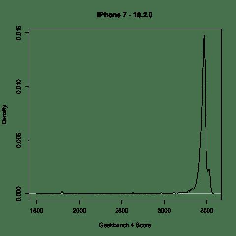 iPhone 7 Geekbench iOS 10.2 | Geekbench 4