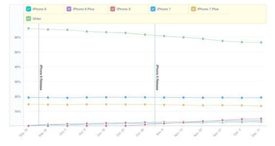 iPhone-Verbreitung 09 / 2016 bis 12 / 2017 - Infografik / Mixpanel