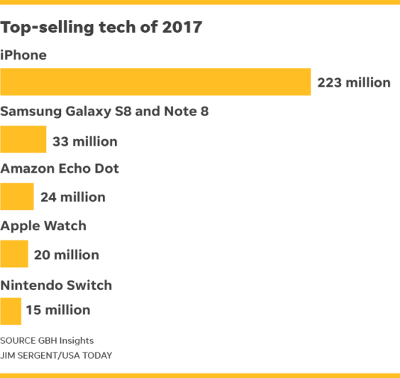 top5 Top-Selling Tech Products 2017 / USA Today