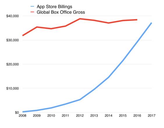 App Store-Umsätze 2008-2017 - Asymco