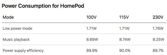 HomePod Energieverbrauch   Apple / MacRumors