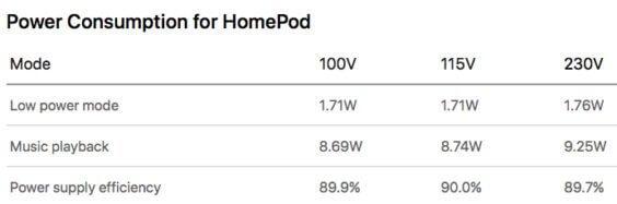 HomePod-Energieverbrauch - Apple / MacRumors
