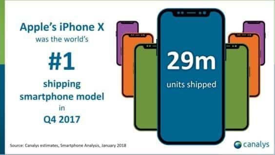 iPhone X-Auslieferungen Q4 2017 - Canalys