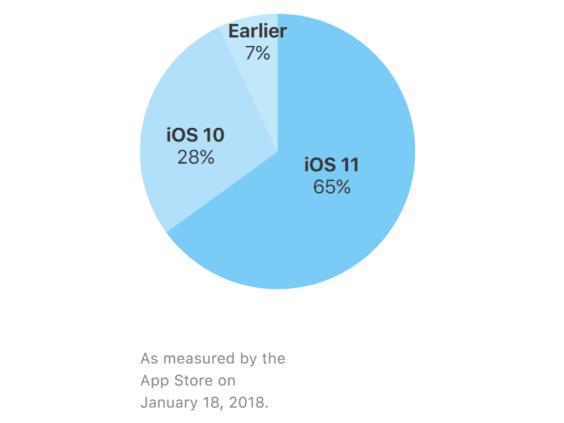 iOS 11-Verbreitung Januar 2018 - Apple