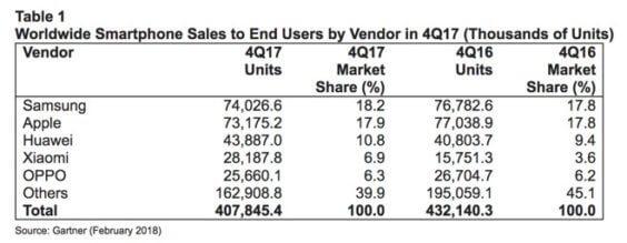 Smartphone-Marktanteile - Infografik - Gartner