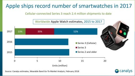 Apple Watch Auslieferungen 2015 - 2017 - Infografik - Canalys