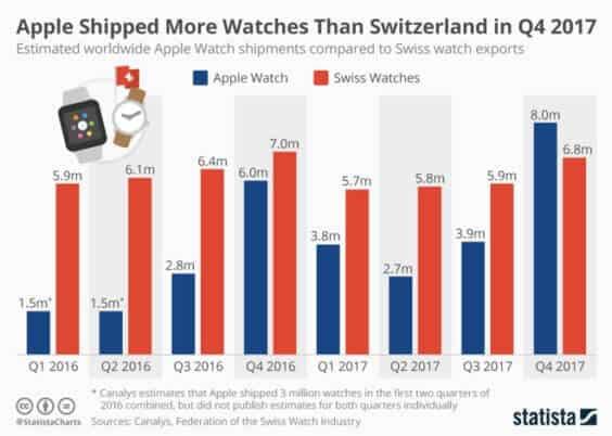 Absatzzahlen der Apple Watch vs. Schweizer Uhrenindustrie - Infografik - Statista