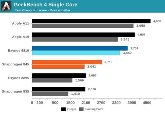 GeekBench A11 / A10 > Exynos 9810 SNP845. Exynos8895 SNP835 / Anandttech