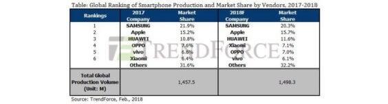 Smartphone-Absatzzahlen 2017 - 2018 - Infografik -TrendForce