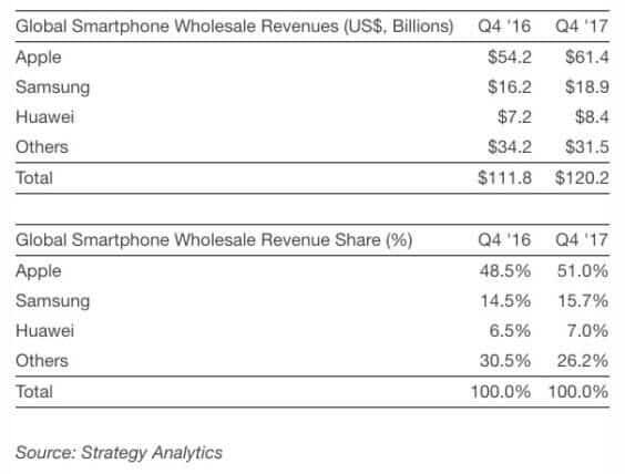Umsätze der Smartphonebranche - Q4 2016 / 2017 - Infografik - Strategy Analytics