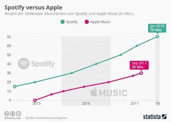 apple music mit kleinem update f r android nutzer analyst versucht sich an zahlenspielen. Black Bedroom Furniture Sets. Home Design Ideas