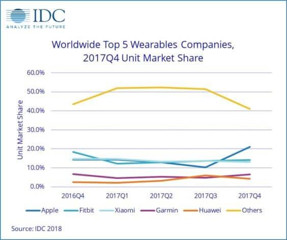 Marktanteil bei Wearables Q4 2016 - Q4 2017 - Infografik - IDC