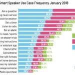 Nutzung von Smart Speakern - Infografik - Voicebotai
