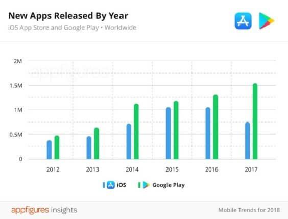 App Store-Einreichungen 2012 - 2017 - Infografik - AppFigures