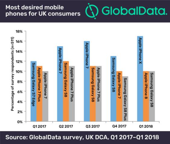 Beliebteste Smartphones in Großbritannien Q1 2018 - Infografik - Global Data