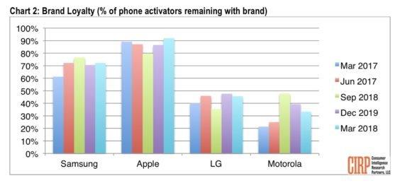 Markentreue bei Smartphones - Infografik - CIRP