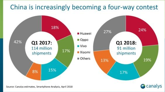 Smartphonehersteller in China Q1 2017 / Q1 2018 - Infografik - Canalys