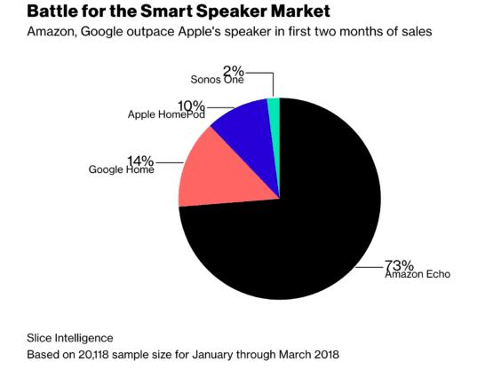 HomePod-Marktanteil - nach zehn Wochen bei 10% - Infografik - Slice Intelligence