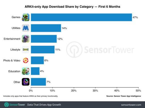 Top AR-Apps im App Store - Infografik - SensorTower