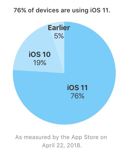 Verbreitung von iOS 11 am 22.04. 2018 - Apple