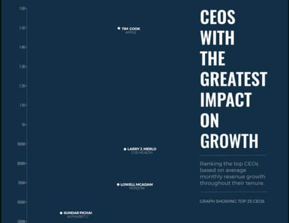 Umsatzstärkste CEOs 05/2018 - Infografik - Kittleman