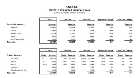 Apple Kalender-Q1 2018 - Apple